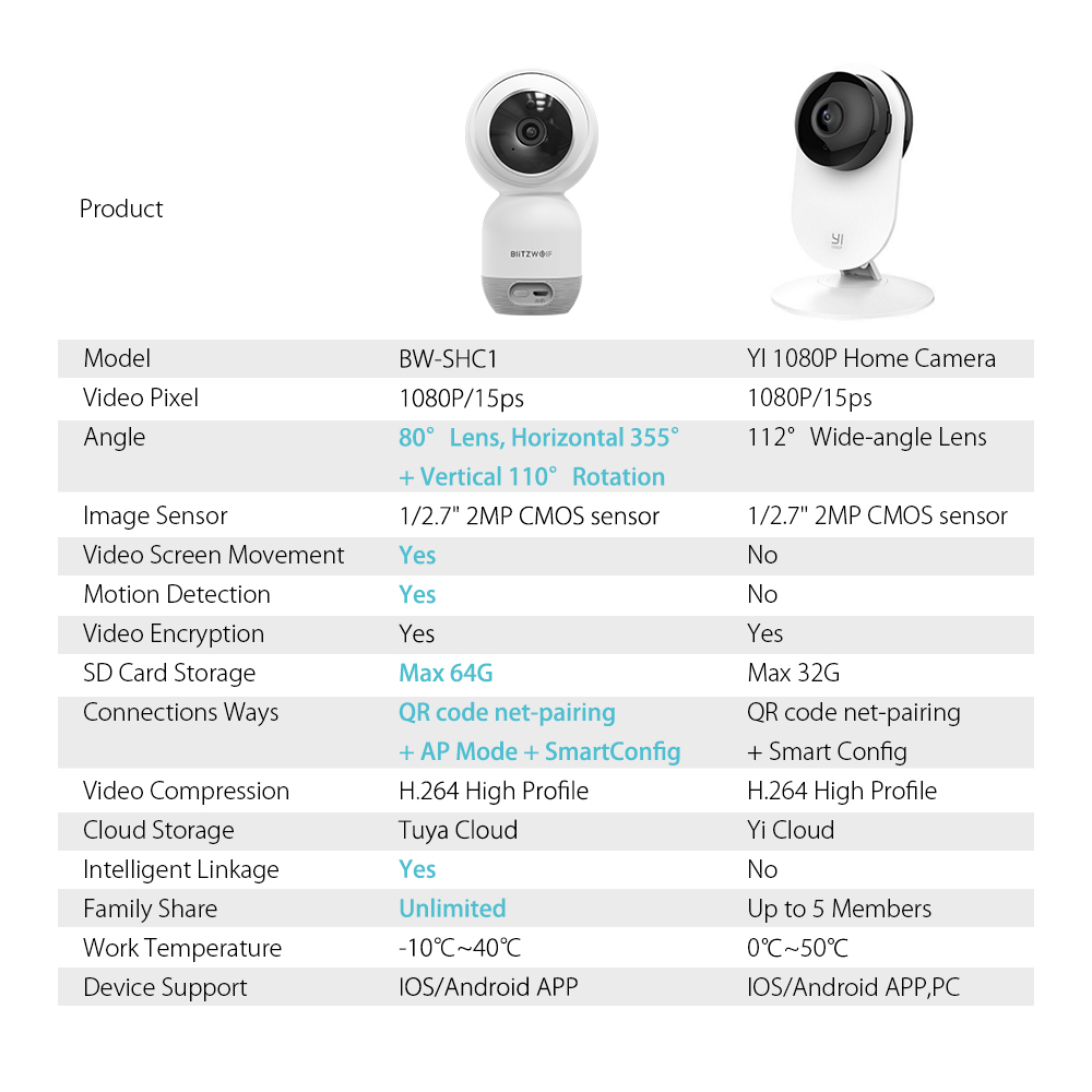 Blitzwolf®BW-SHC1 Wall-mounted Indoor WiFi Smart IP Security Camera